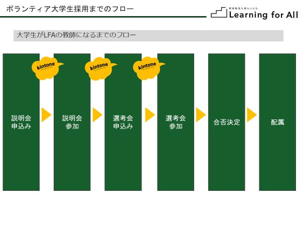 大学生採用までのフロー.png