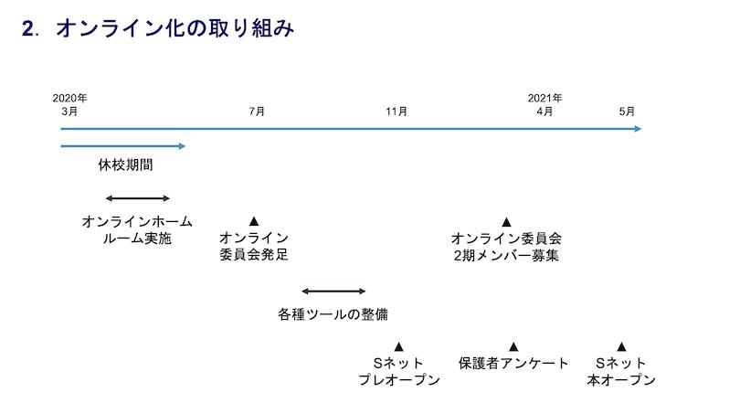 2.チーム応援カフェvol.1開催レポート(調整).png